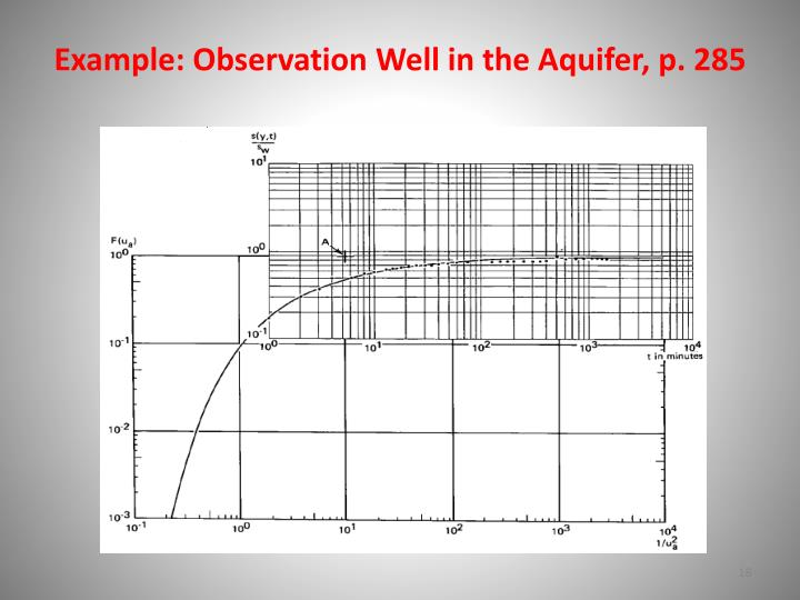 Example: Observation Well in the Aquifer, p. 285