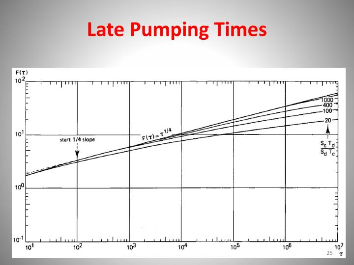 Late Pumping Times