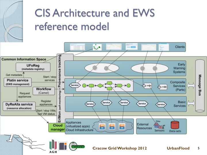 CIS Architecture and EWS