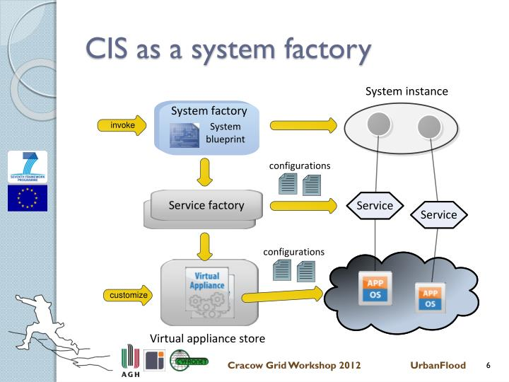 CIS as a system
