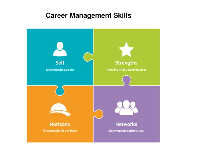 Career Management Skills
