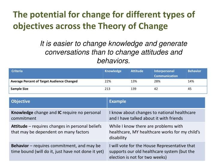 The potential for change for different types of objectives across the Theory of Change