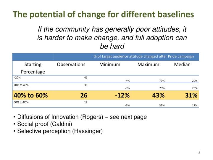 The potential of change for different baselines