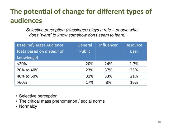 The potential of change for different types of audiences