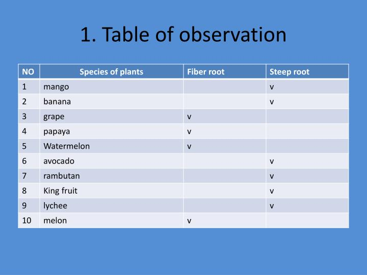 1. Table of observation