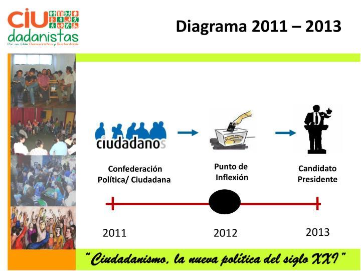 Diagrama 2011 – 2013