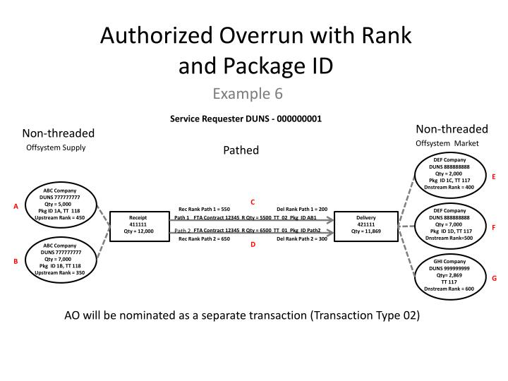 Authorized Overrun with Rank and Package ID