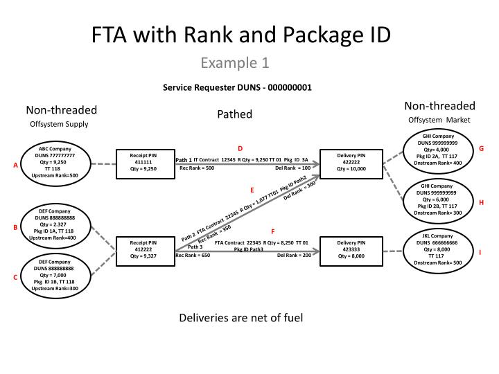 FTA with Rank and Package ID