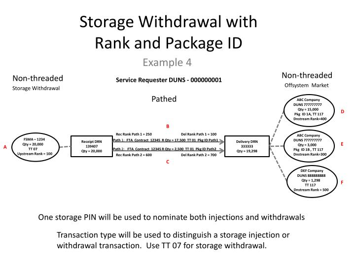 Storage Withdrawal with Rank and Package ID