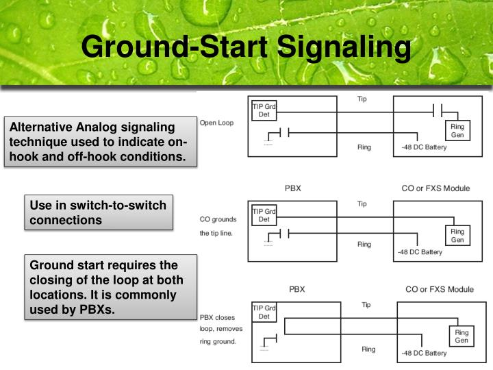Ground-Start Signaling