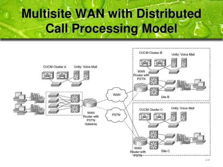 Multisite WAN with Distributed Call Processing Model