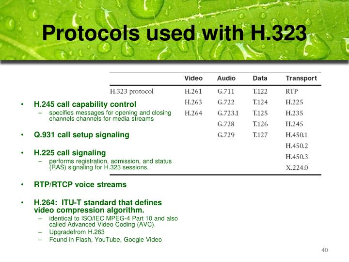 Protocols used with H.323