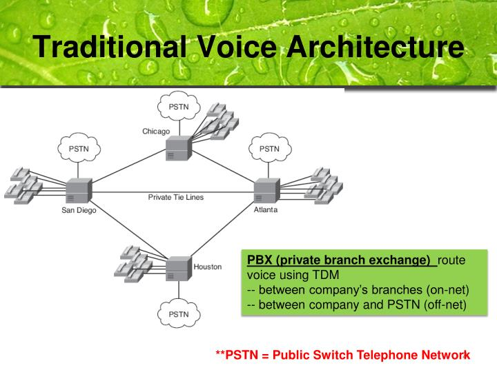 Traditional voice architecture