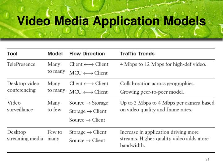 Video Media Application Models