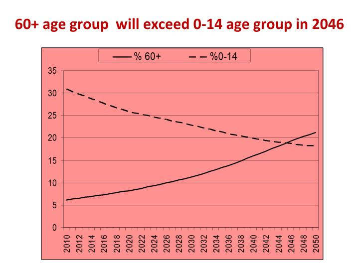 60+ age group  will exceed 0-14 age group in 2046