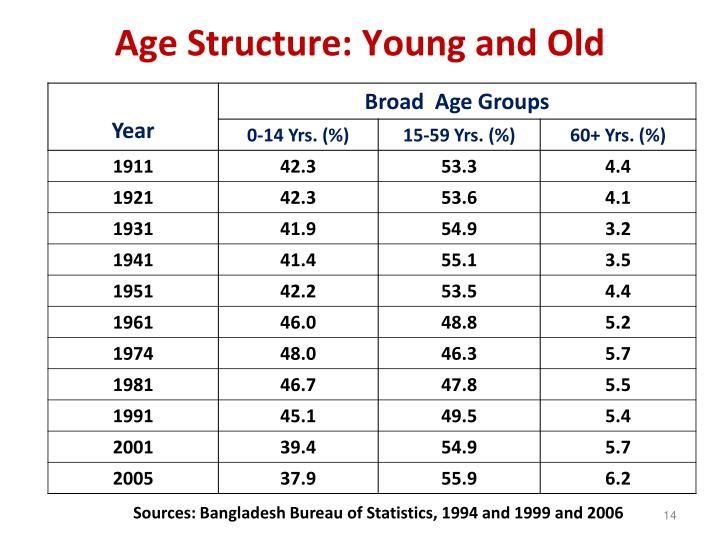 Age Structure: Young and Old