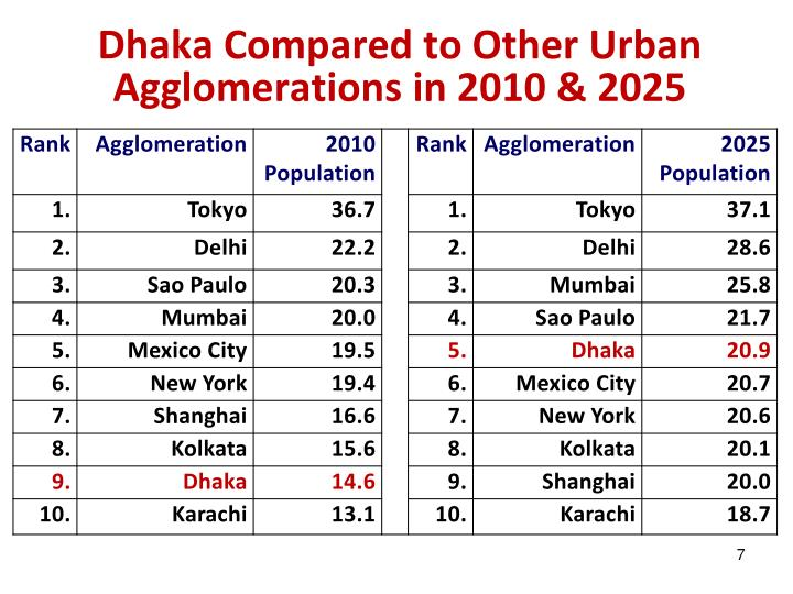 Dhaka Compared to Other Urban Agglomerations in 2010 & 2025