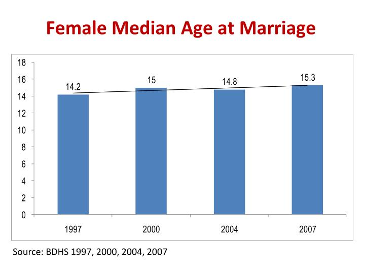 Female Median Age at Marriage