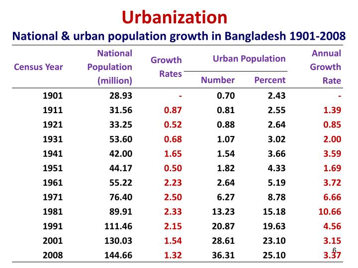 National & urban population growth in Bangladesh 1901-2008
