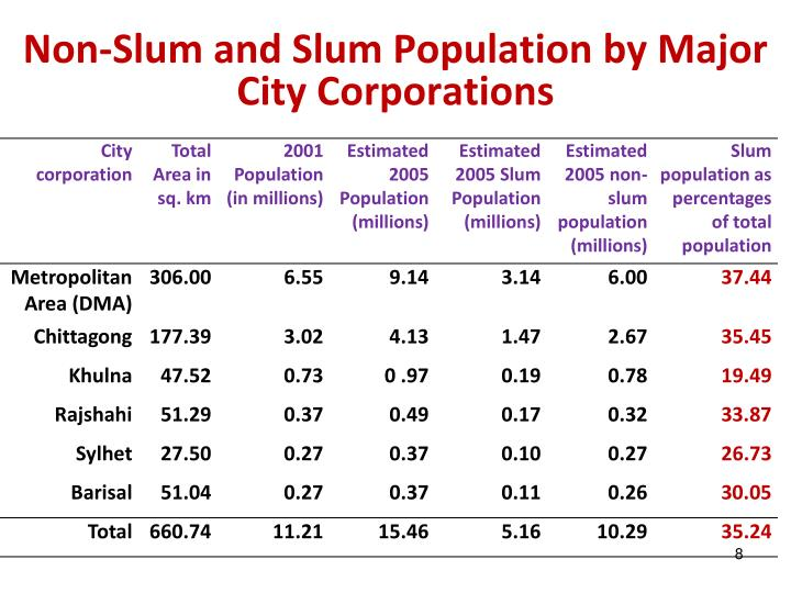 Non-Slum and Slum Population by Major City Corporations