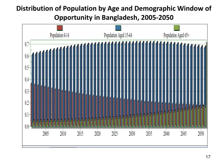 Distribution of Population by Age and Demographic Window of Opportunity in Bangladesh, 2005-2050