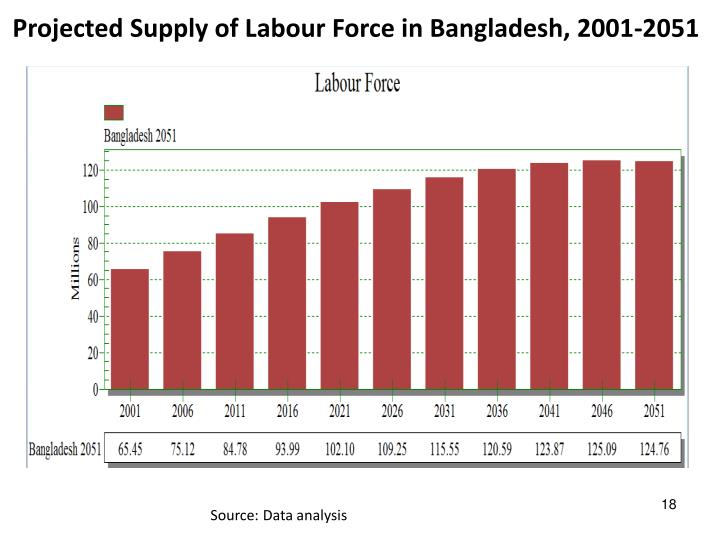 Projected Supply of Labour Force in Bangladesh, 2001-2051
