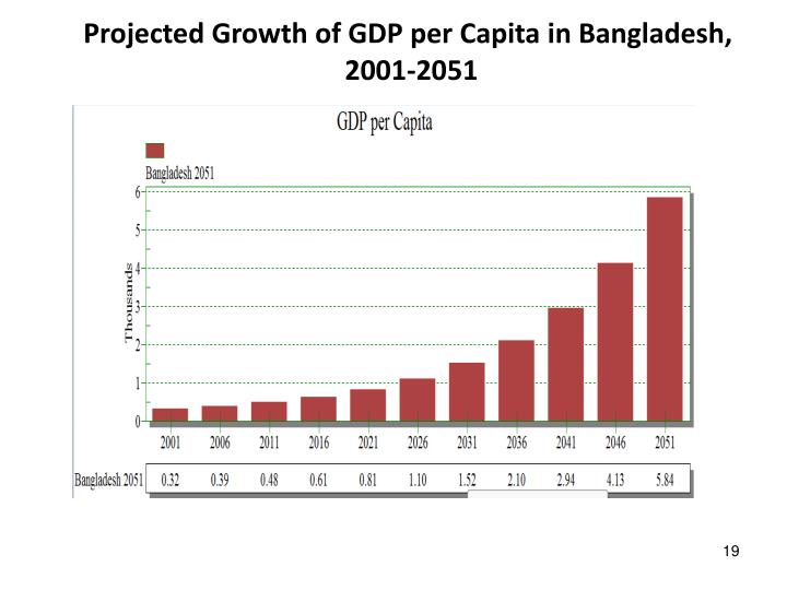 Projected Growth of GDP per Capita in Bangladesh,