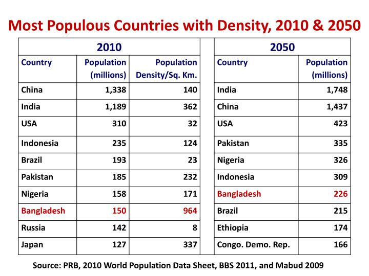 Most Populous Countries with Density, 2010 & 2050