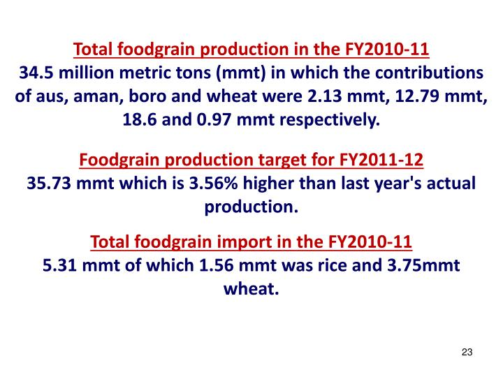 Total foodgrain production in the FY2010-11