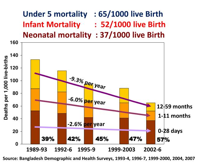 Under 5 mortality	  : 65/1000 live Birth