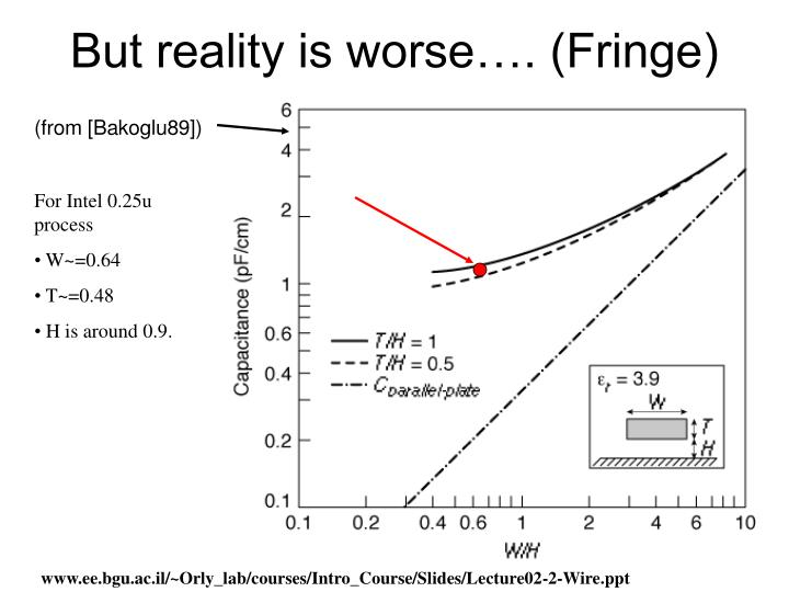 But reality is worse…. (Fringe)
