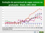 evolu o do percentual de vagas ociosas na gradua o brasil 1991 2010