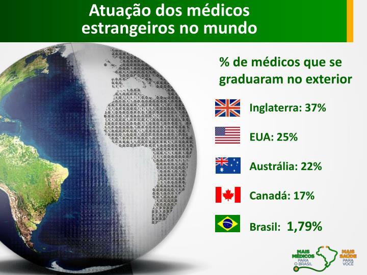 Atuação dos médicos estrangeiros no mundo