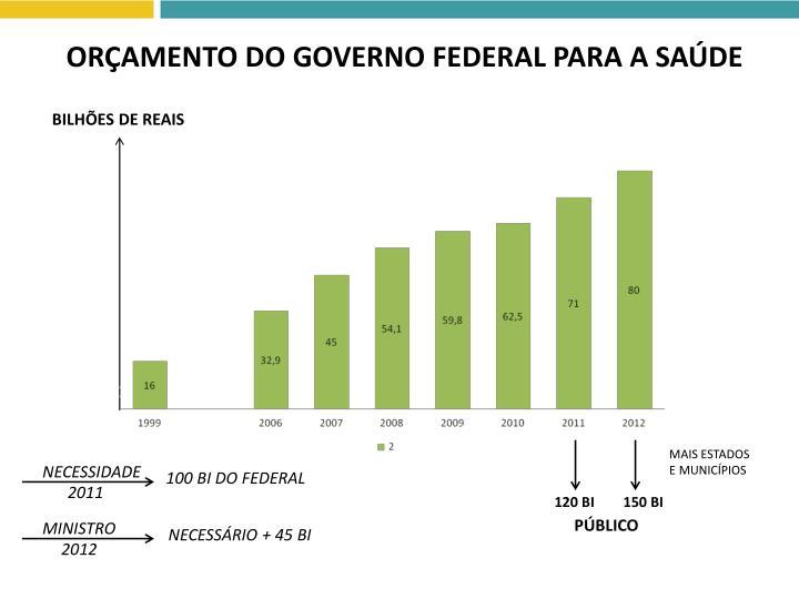 ORÇAMENTO DO GOVERNO FEDERAL PARA A SAÚDE