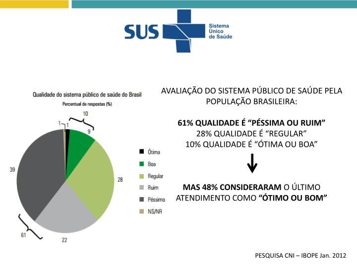 AVALIAÇÃO DO SISTEMA PÚBLICO DE SAÚDE PELA