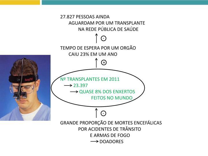27.827 PESSOAS AINDA
