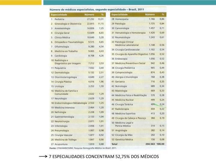 7 ESPECIALIDADES CONCENTRAM 52,75% DOS MÉDICOS