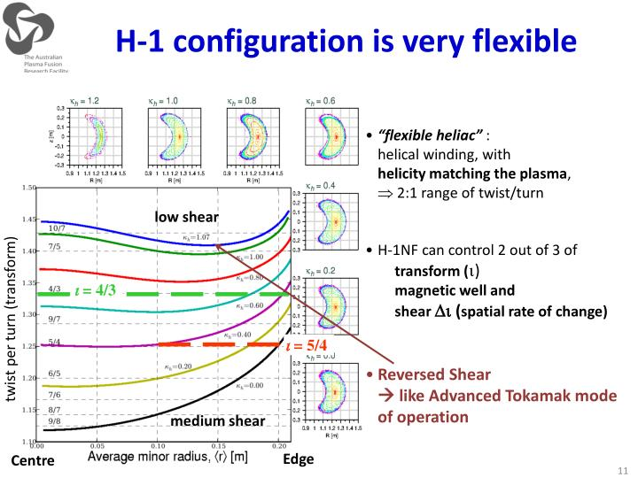 H-1 configuration is very flexible