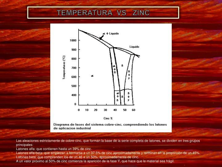 TEMPERATURA  VS   ZINC