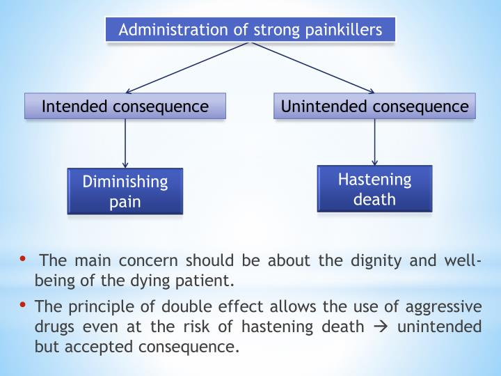 Administration of strong painkillers
