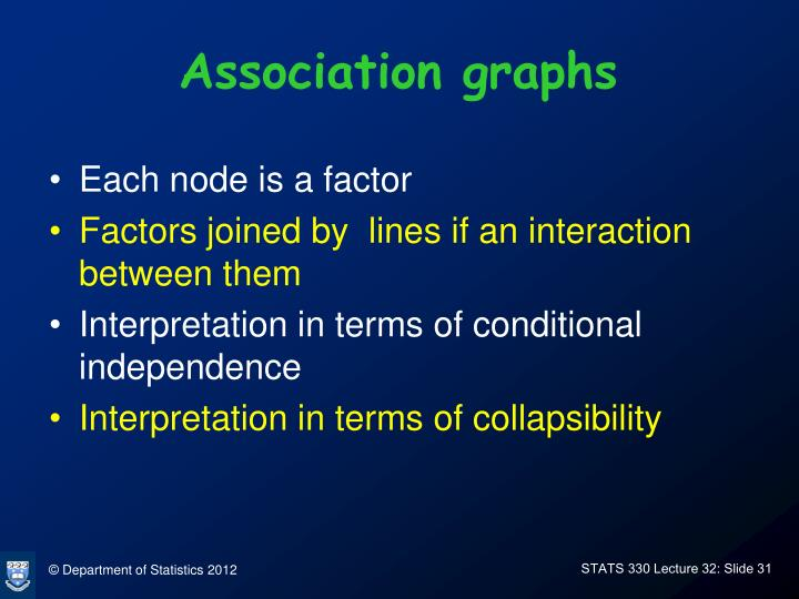 Association graphs