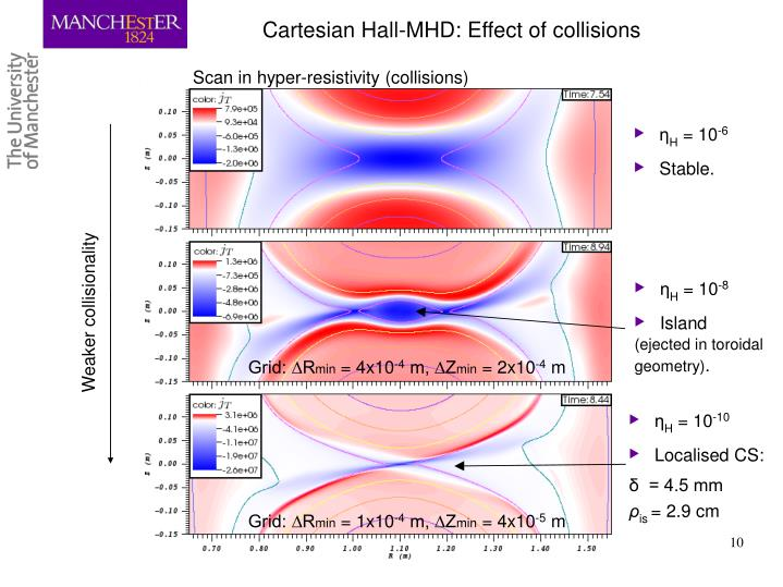 Cartesian Hall-MHD: Effect of collisions