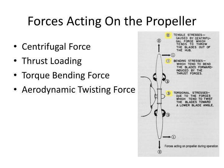 Forces Acting On the Propeller