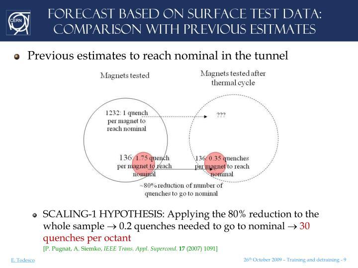 FORECAST BASED ON SURFACE TEST DATA: