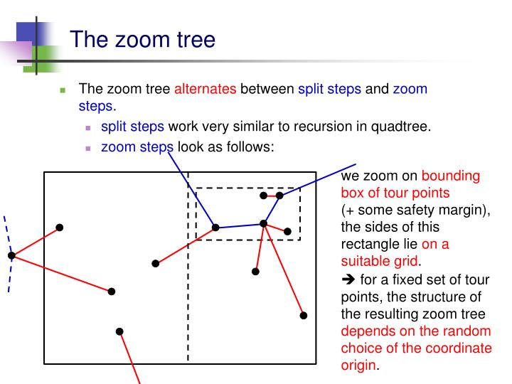 The zoom tree