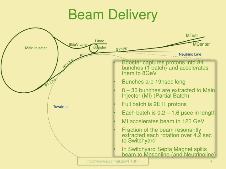 Beam Delivery