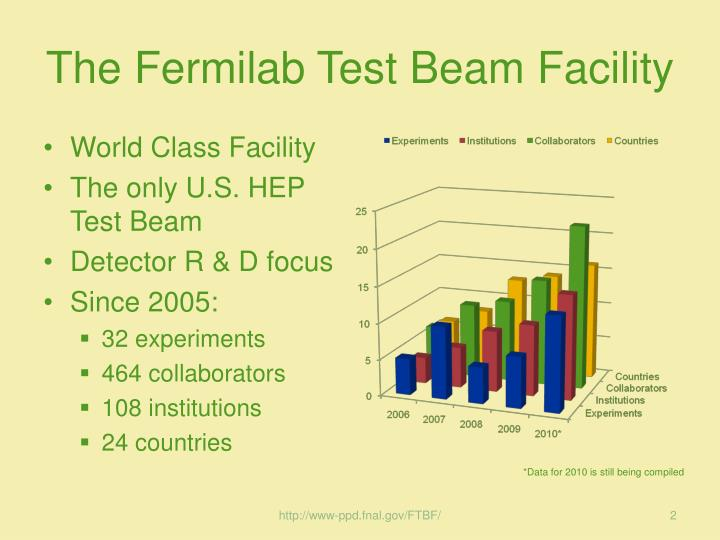 The Fermilab Test Beam Facility