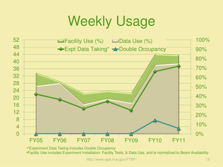 Weekly Usage