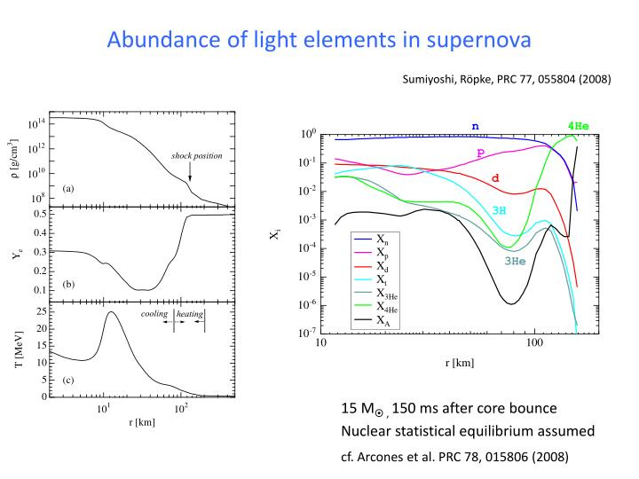 Abundance of light elements in supernova