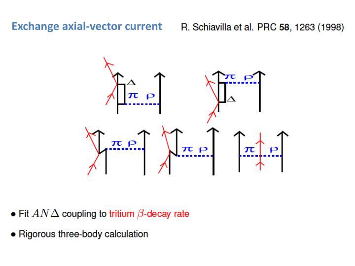 Exchange axial-vector current
